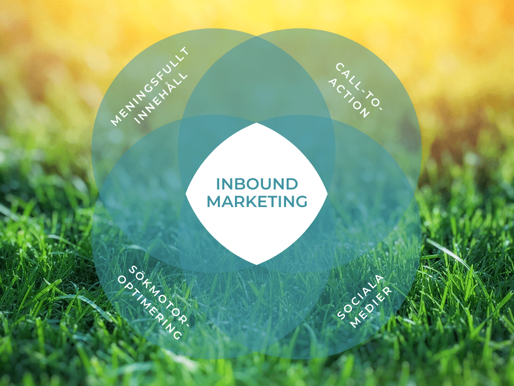 Inbound Marketing i WordPress